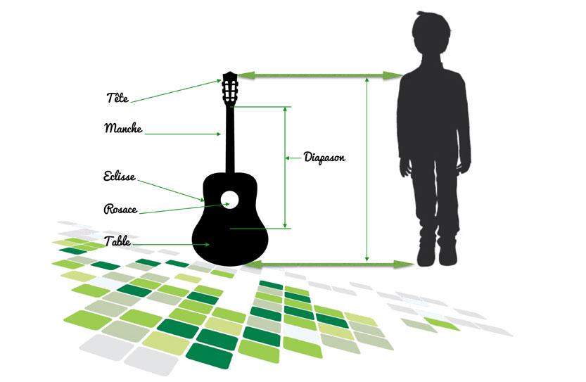 schéma pour choisir la guitare de son enfant